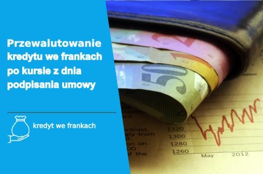 Helpfind - Przewalutowanie kredytu we frankach po kursie z dnia podpisania umowy